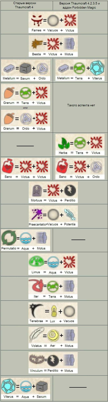 Рецепты всех исследований в thaumcraft 3
